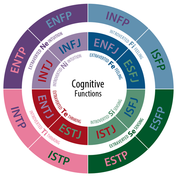 Cognitive functions - personality test